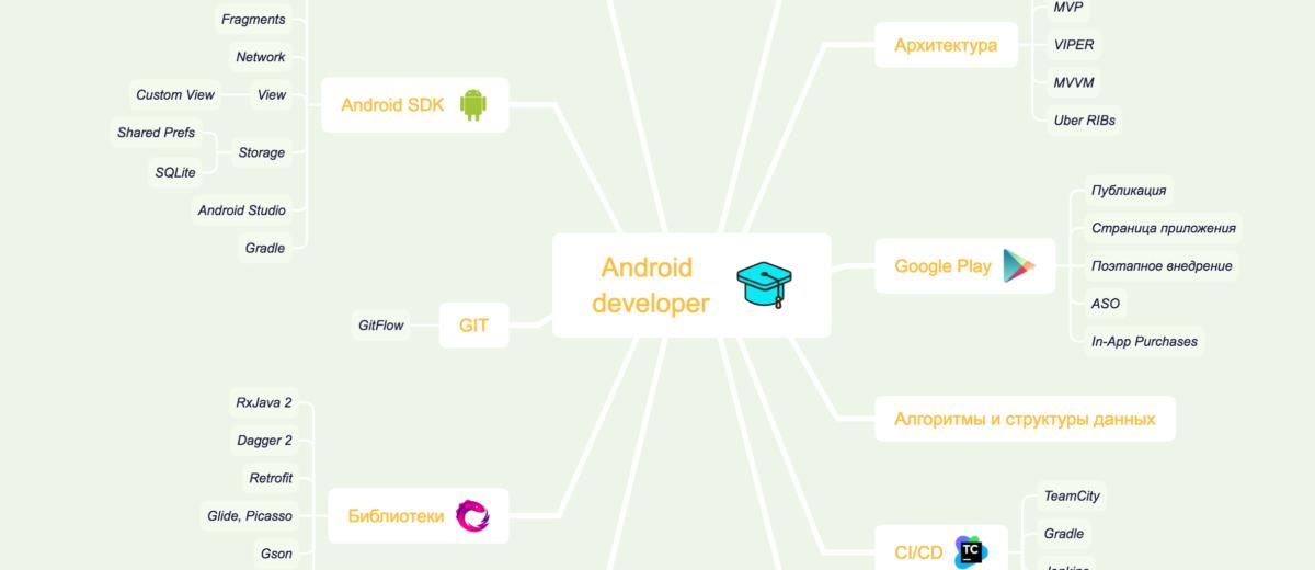 Как стать Android-разработчиком в 2020 году?